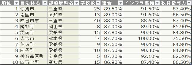 公立小学校情報化ランキング 2012