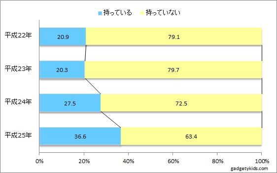 小学生のケータイ・スマホ普及率は36.6%まで上昇。うちスマホ保有率は16.3%に。フィルタリング利用は減少 ...